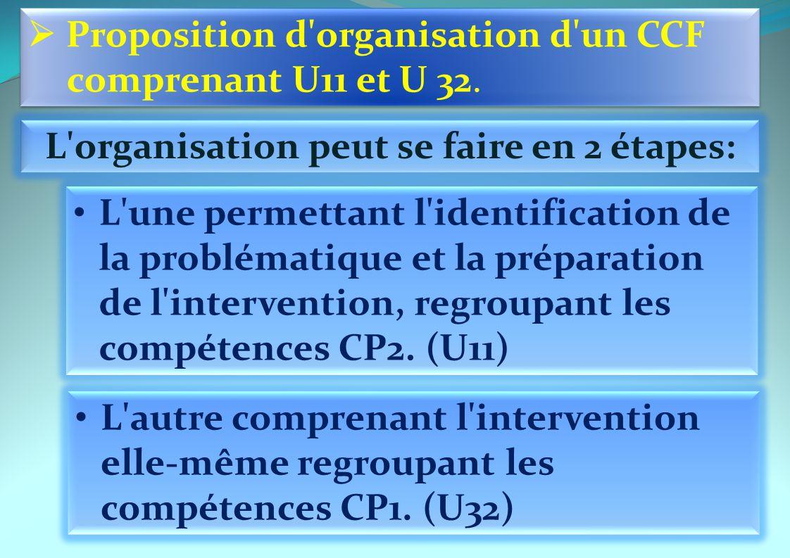 L organisation peut se faire en 2 étapes: