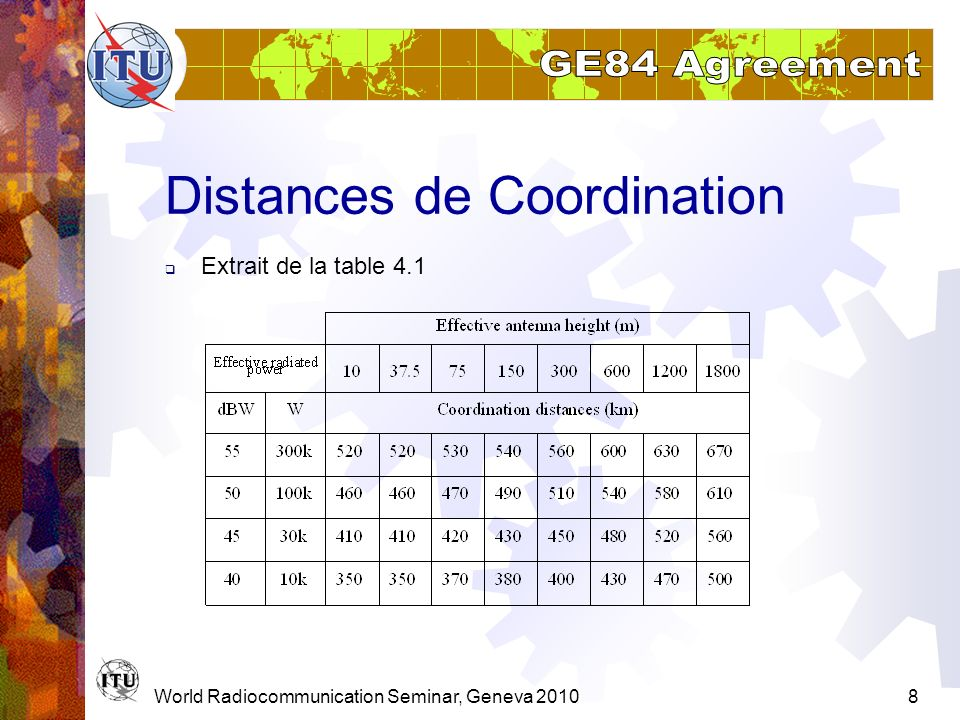 Distances de Coordination