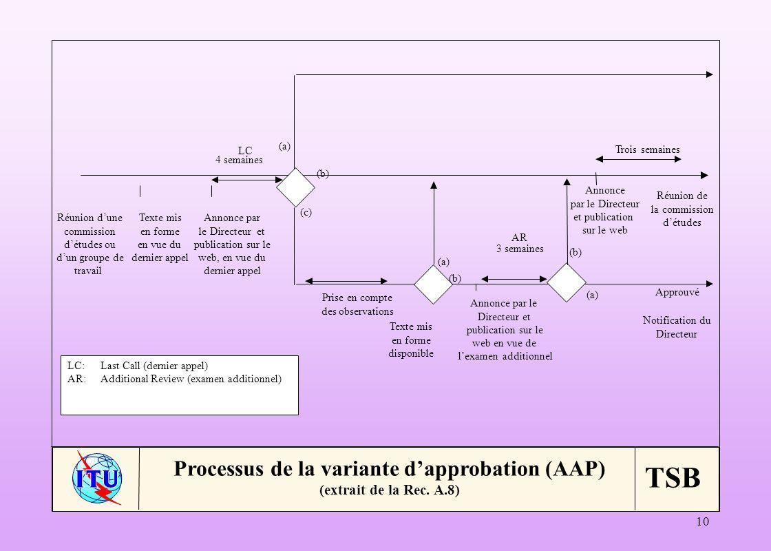 Processus de la variante d'approbation (AAP) (extrait de la Rec. A.8)