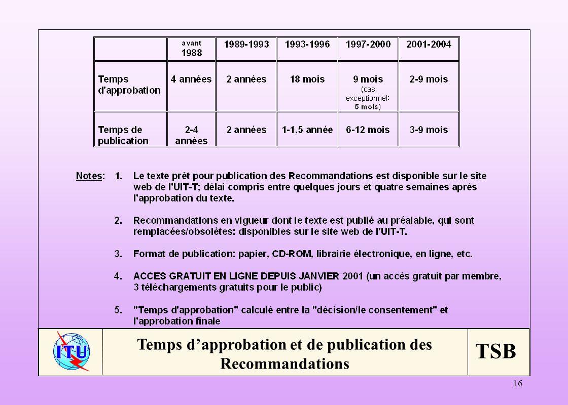 Temps d'approbation et de publication des Recommandations