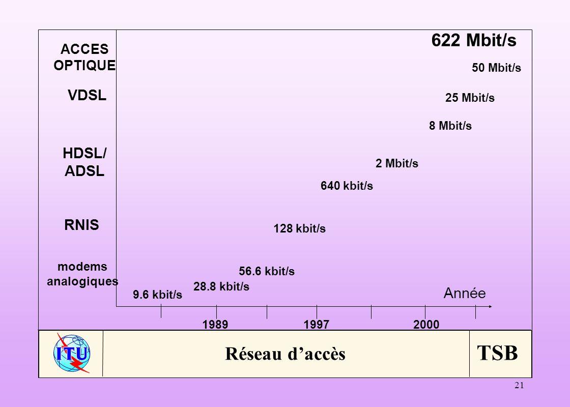 Réseau d'accès 622 Mbit/s VDSL HDSL/ ADSL RNIS Année ACCES OPTIQUE