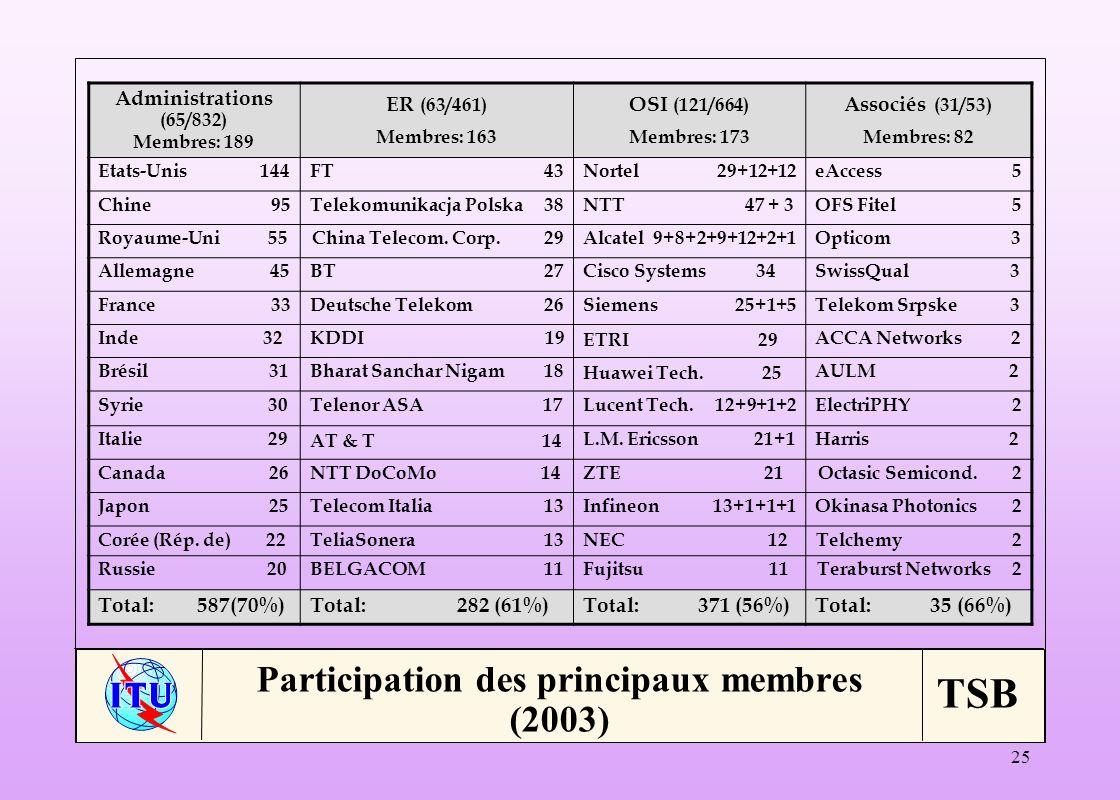 Participation des principaux membres (2003)