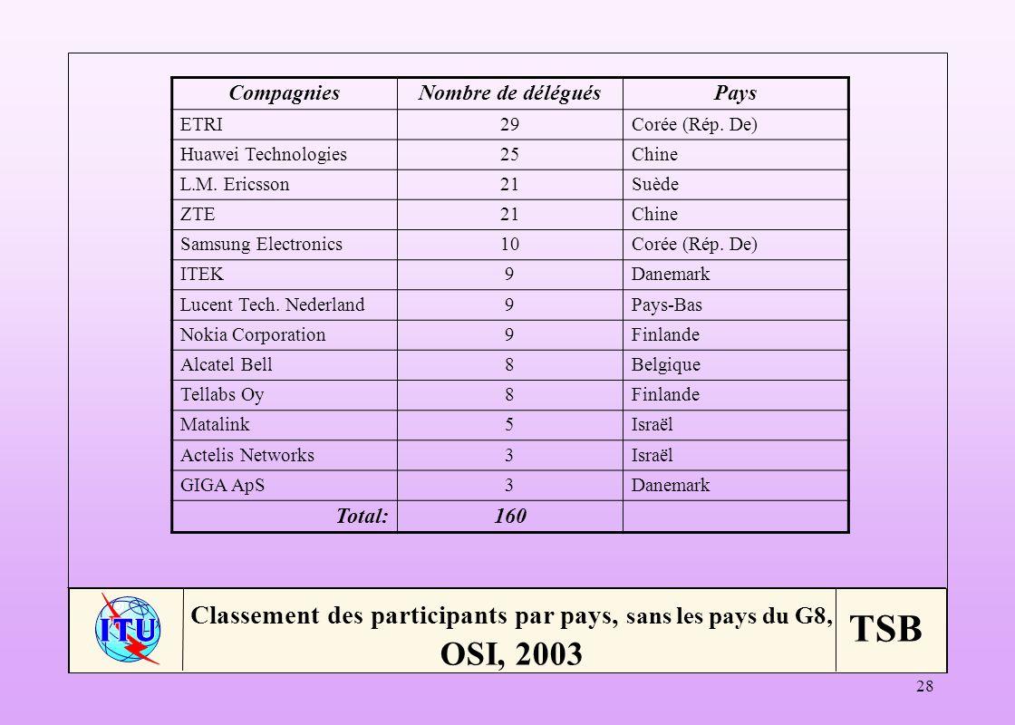 Classement des participants par pays, sans les pays du G8, OSI, 2003