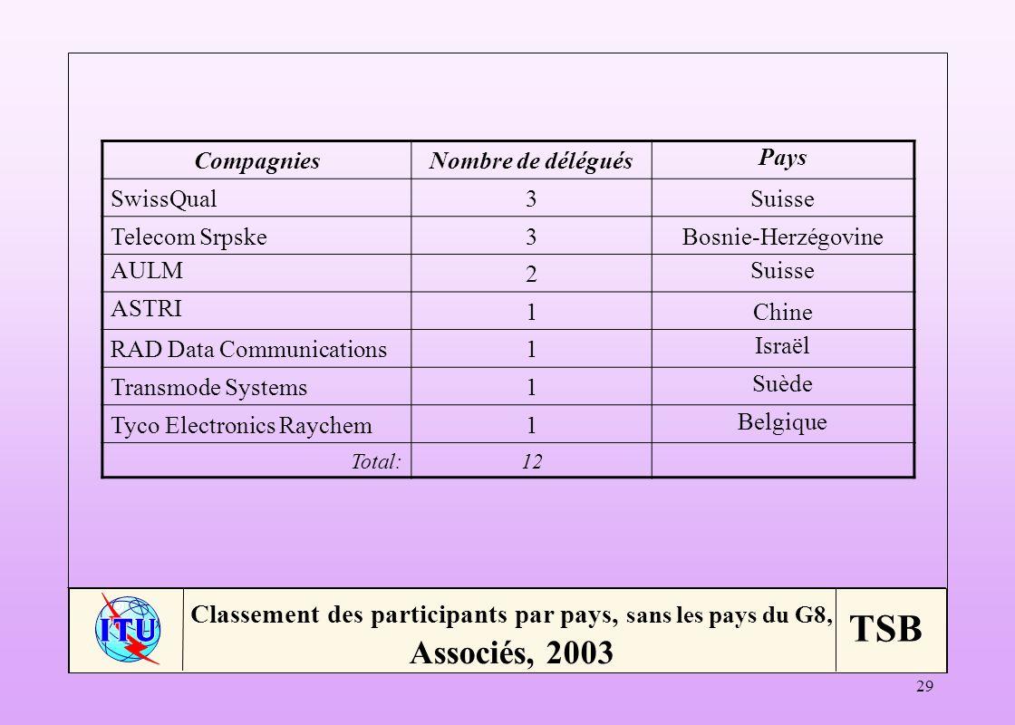 Compagnies Nombre de délégués. Pays. SwissQual. 3. Suisse. Telecom Srpske. Bosnie-Herzégovine.