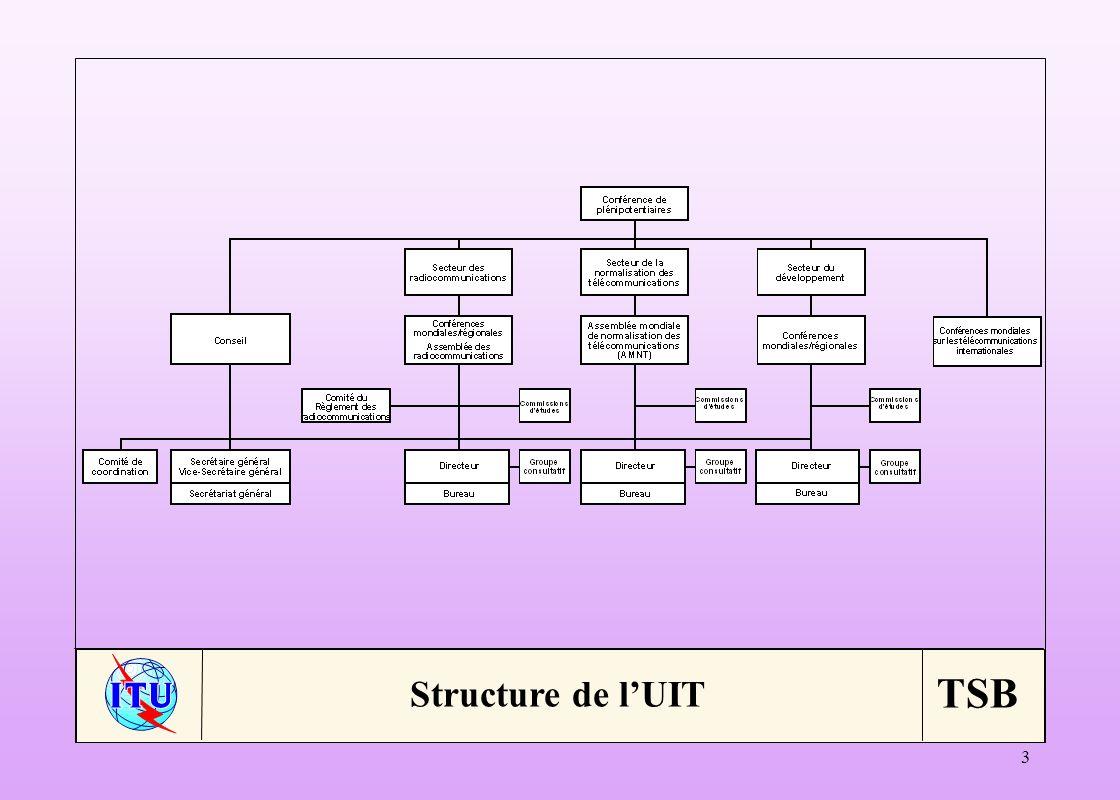 Structure de l'UIT