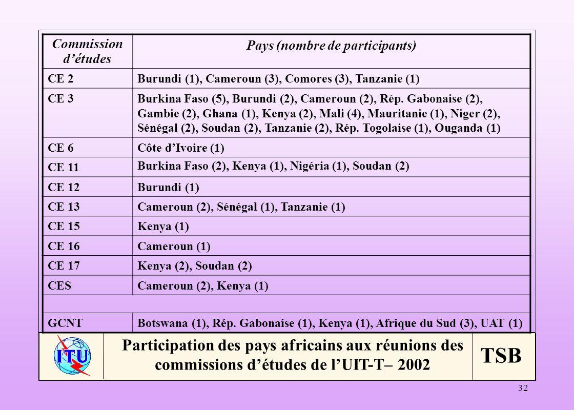 Pays (nombre de participants)