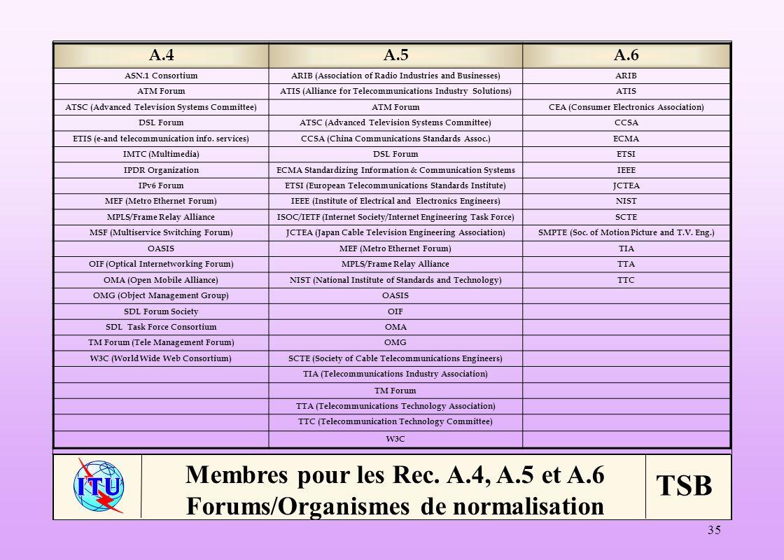Membres pour les Rec. A.4, A.5 et A.6
