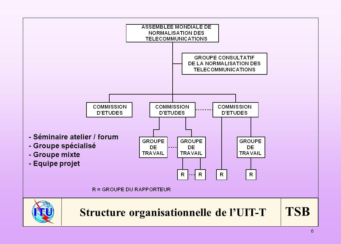 Structure organisationnelle de l'UIT-T