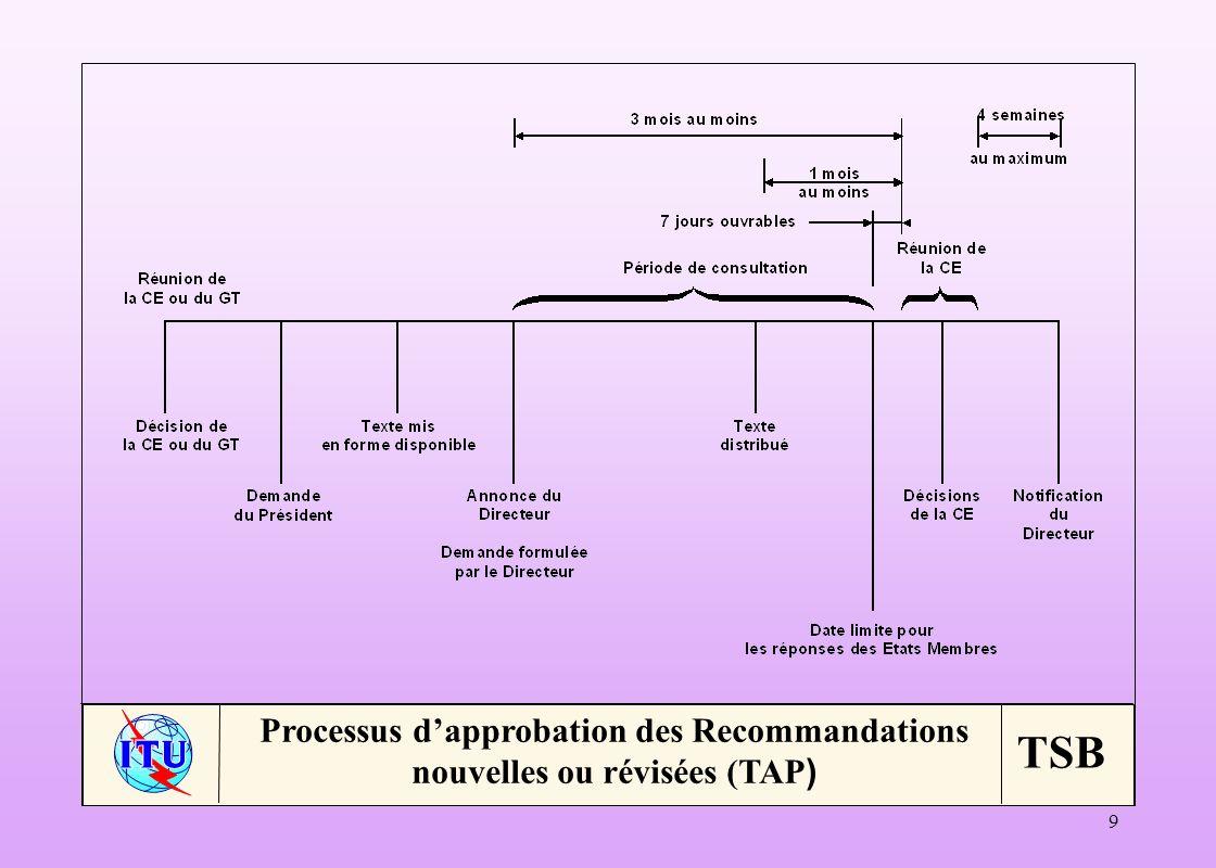 Processus d'approbation des Recommandations