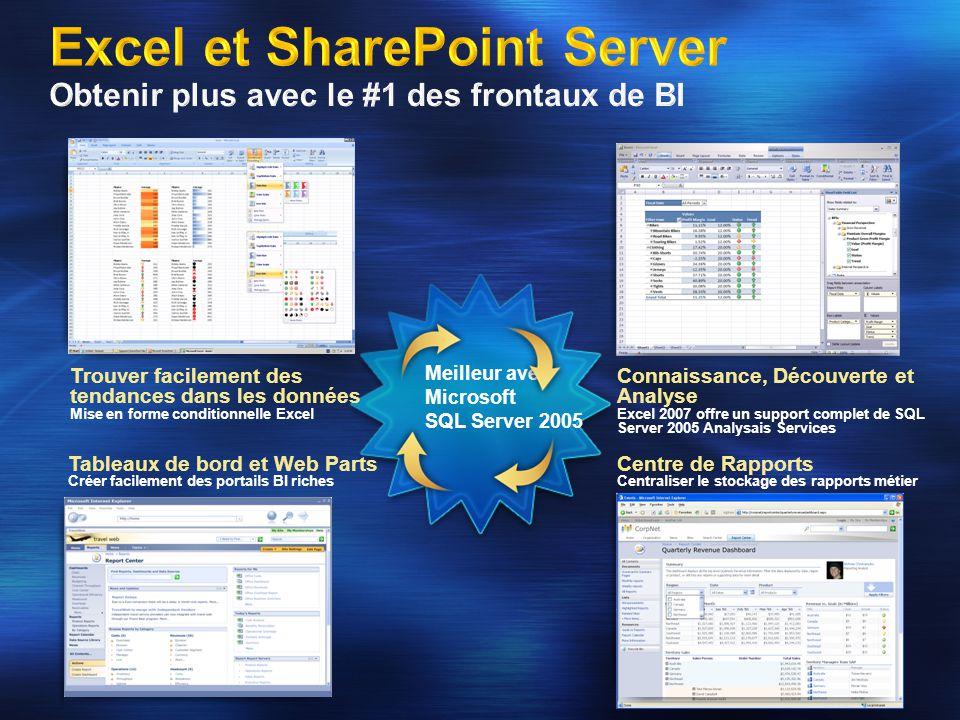 Excel et SharePoint Server Obtenir plus avec le #1 des frontaux de BI