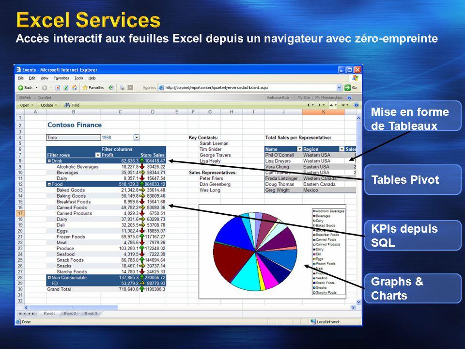 4/2/2017 8:39 AM Excel Services Accès interactif aux feuilles Excel depuis un navigateur avec zéro-empreinte.