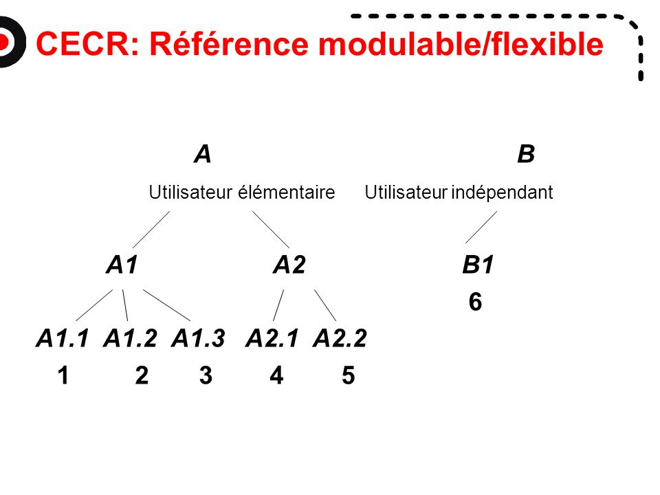 CECR: Référence modulable/flexible