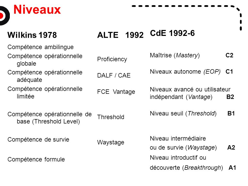 Niveaux CdE 1992-6 Wilkins 1978 ALTE 1992 Compétence ambilingue