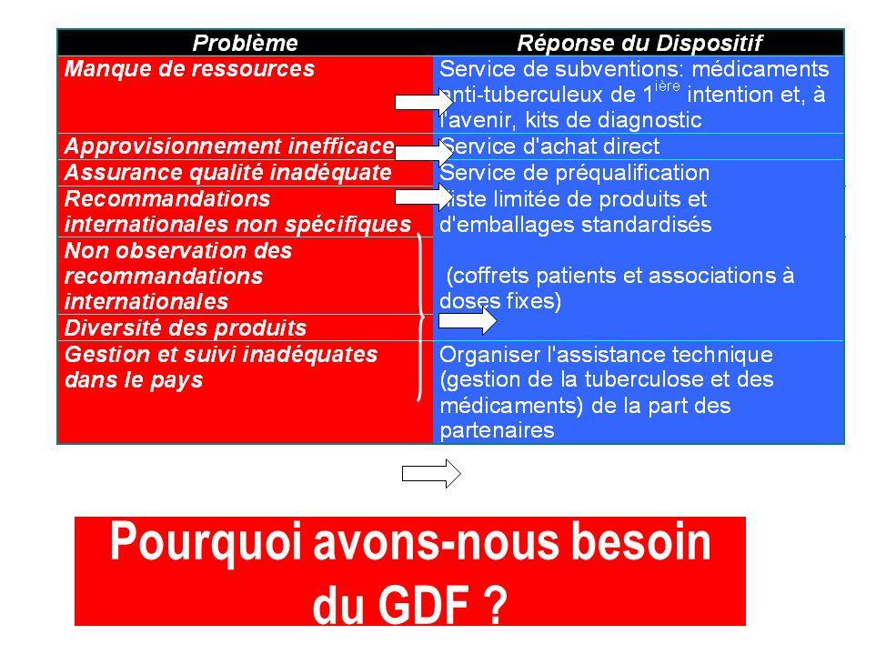 Pourquoi avons-nous besoin du GDF