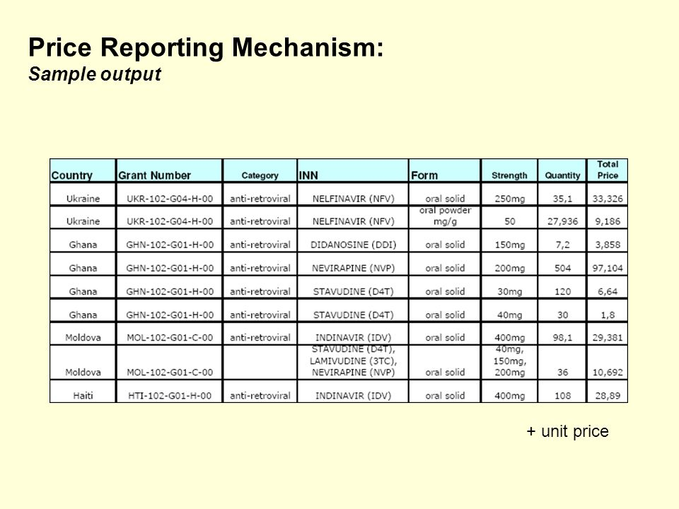 Price Reporting Mechanism: Sample output