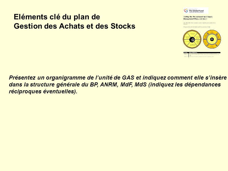 Gestion des Achats et des Stocks