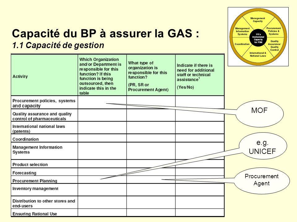Capacité du BP à assurer la GAS : 1.1 Capacité de gestion