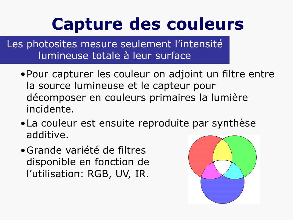 Capture des couleurs Les photosites mesure seulement l'intensité