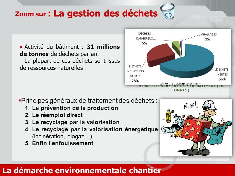Zoom sur : La gestion des déchets