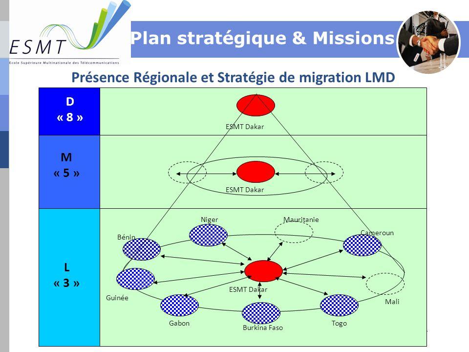 Présence Régionale et Stratégie de migration LMD