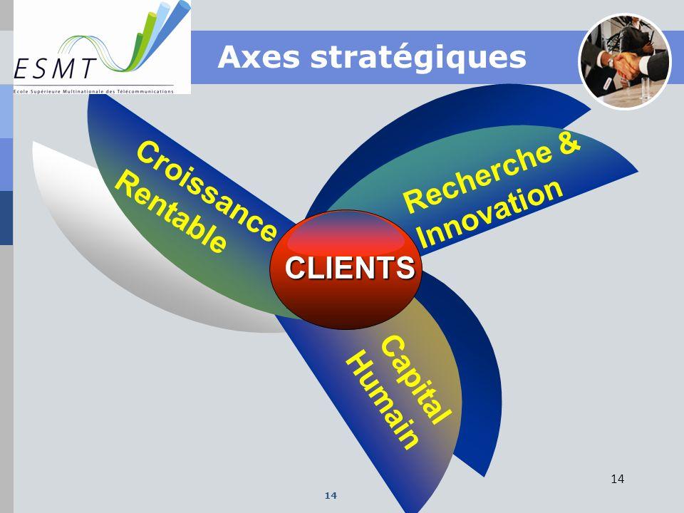Recherche & Innovation Croissance Rentable