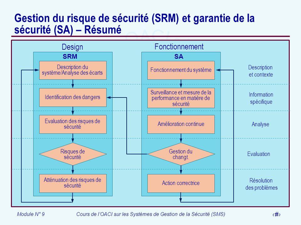 Gestion du risque de sécurité (SRM) et garantie de la sécurité (SA) – Résumé