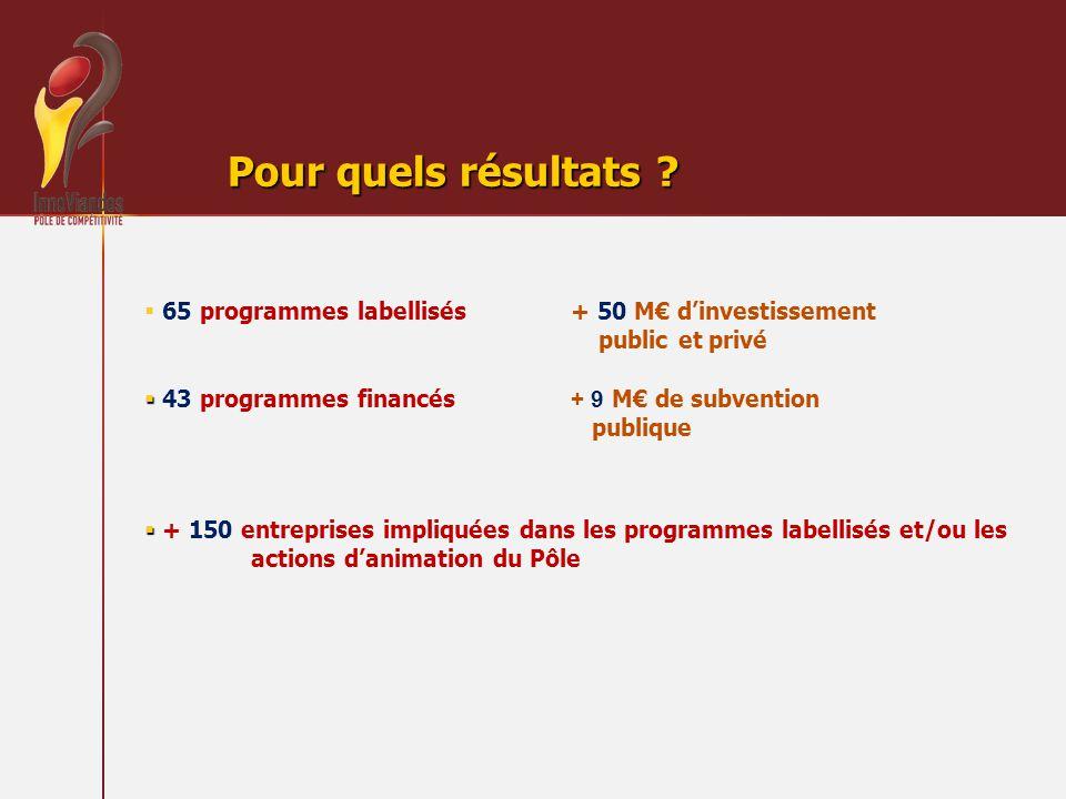 Pour quels résultats 65 programmes labellisés + 50 M€ d'investissement public et privé.