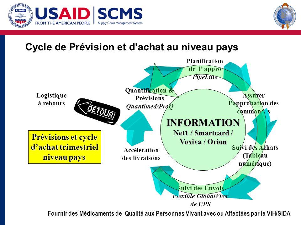 Cycle de Prévision et d'achat au niveau pays