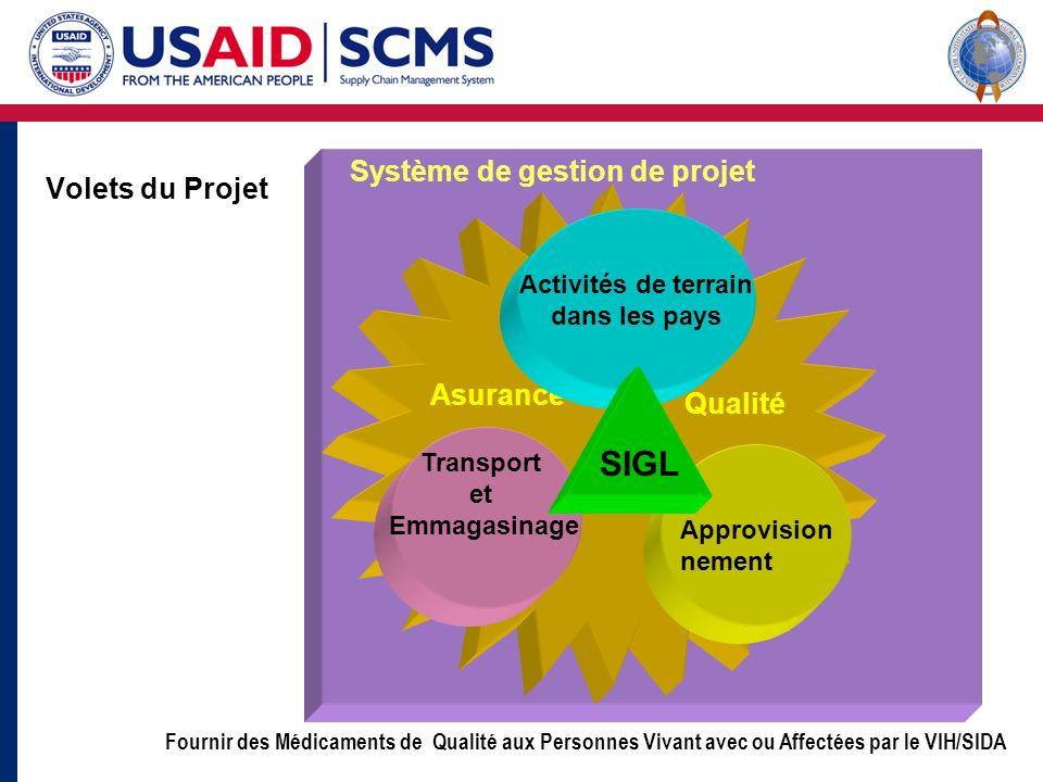 SIGL Système de gestion de projet Volets du Projet Asurance Qualité