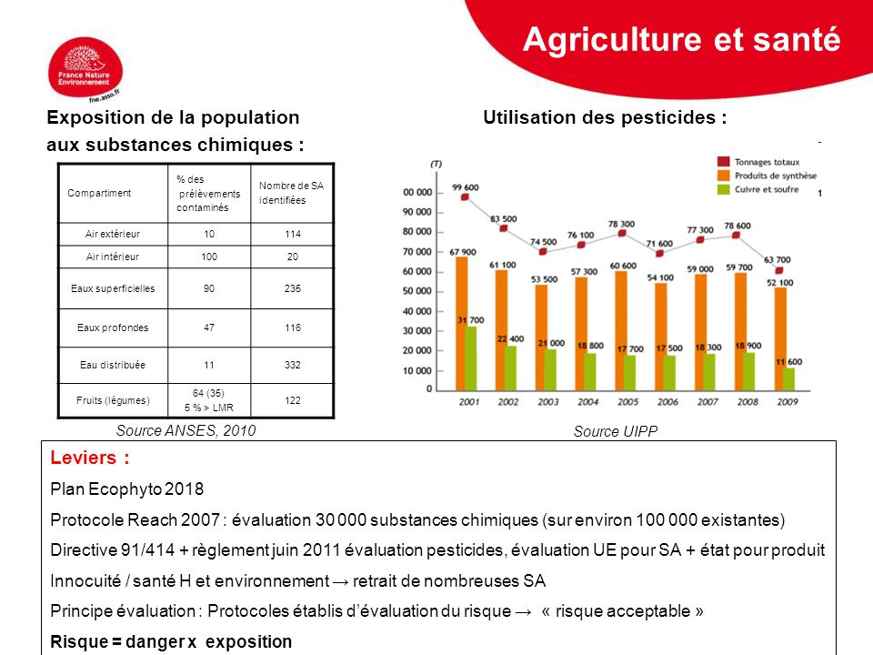Agriculture et santé Exposition de la population Utilisation des pesticides : aux substances chimiques :