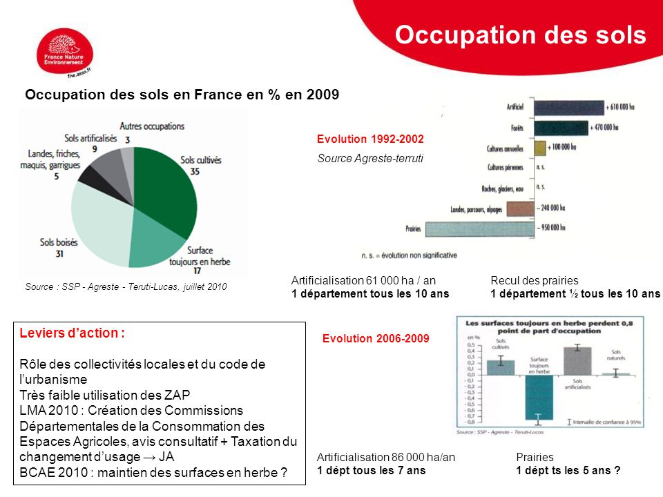 Occupation des sols Occupation des sols en France en % en 2009