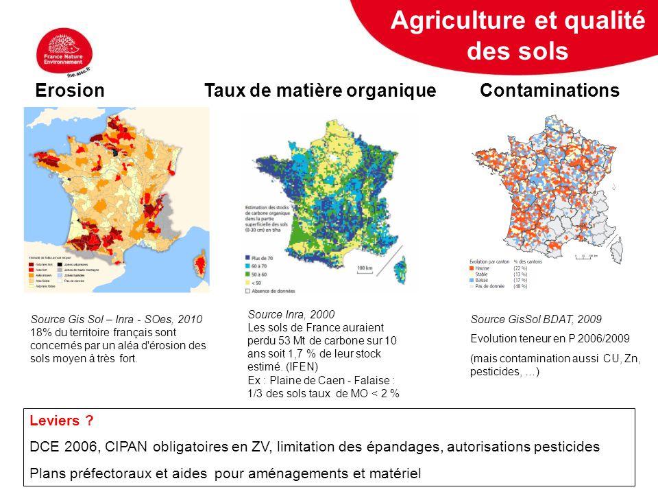 Agriculture et qualité des sols