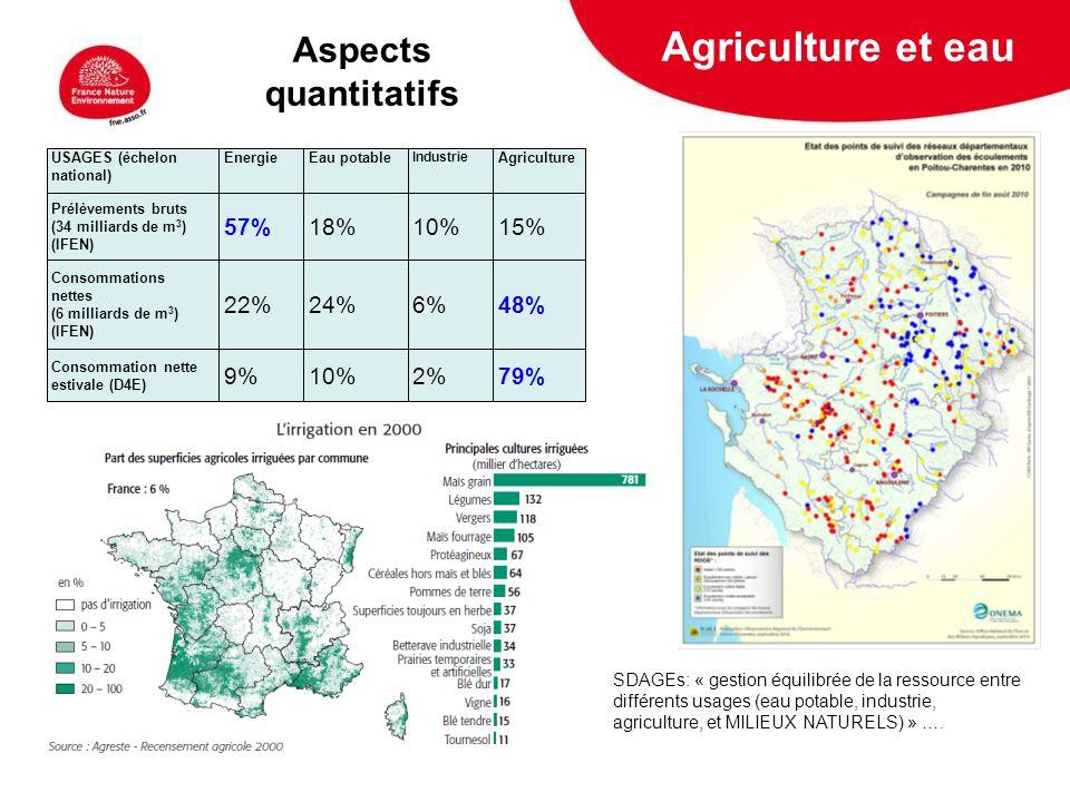 Agriculture et eau Aspects quantitatifs 57% 18% 10% 15% 22% 24% 6% 48%