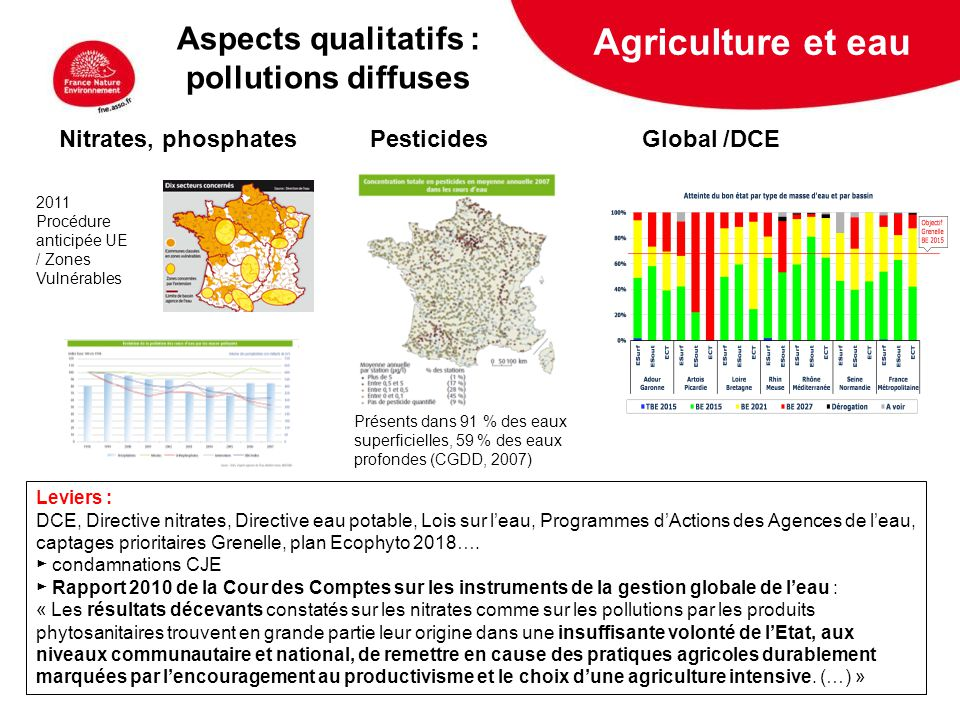 Agriculture et eau Aspects qualitatifs : pollutions diffuses