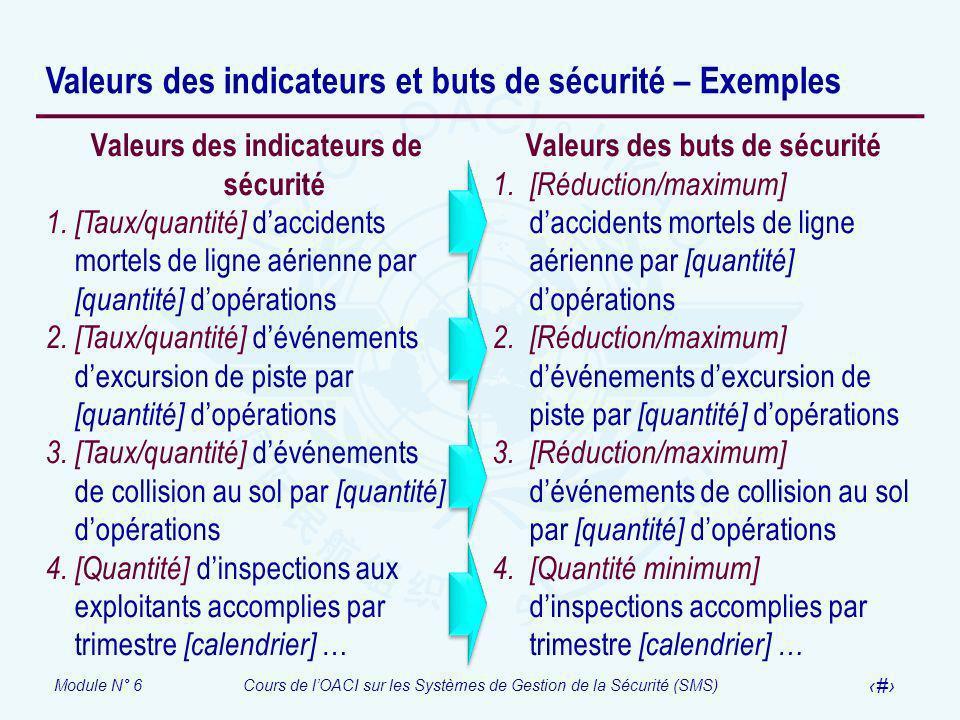 Valeurs des indicateurs et buts de sécurité – Exemples