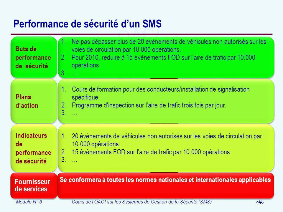 Performance de sécurité d'un SMS