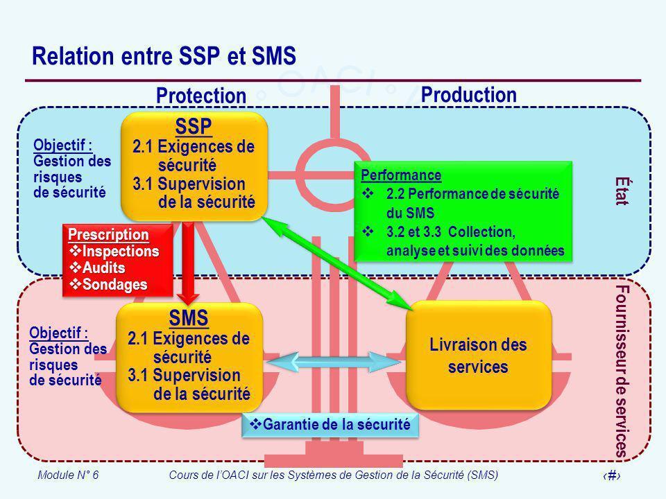 Relation entre SSP et SMS