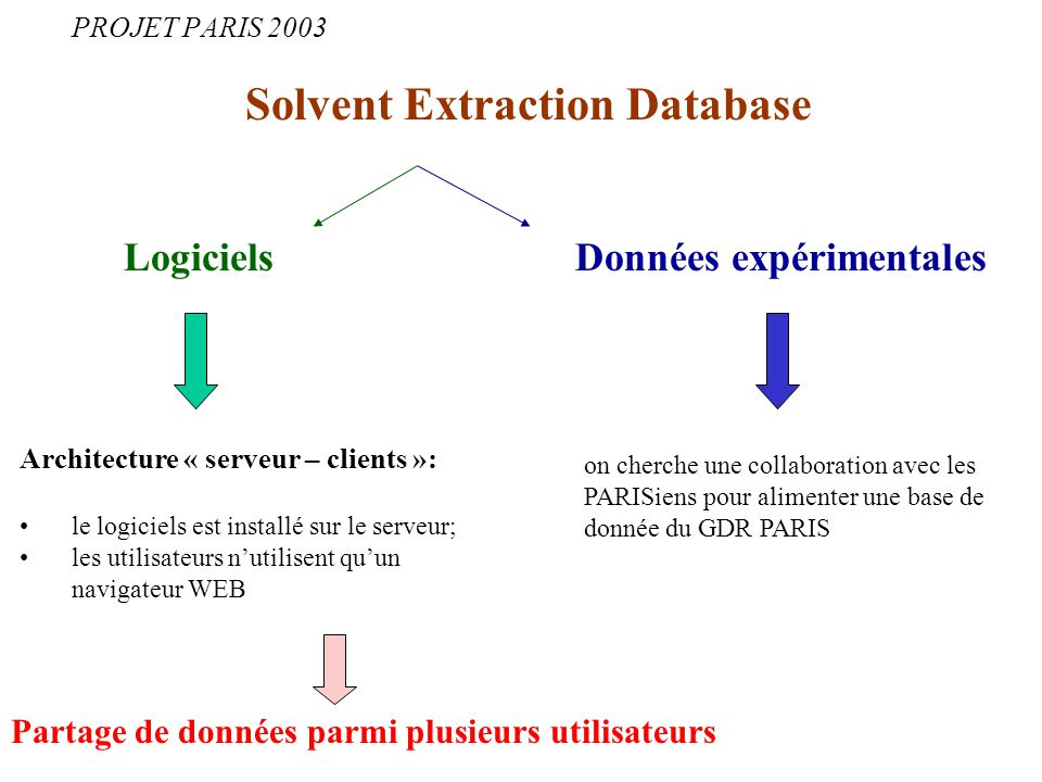 Solvent Extraction Database