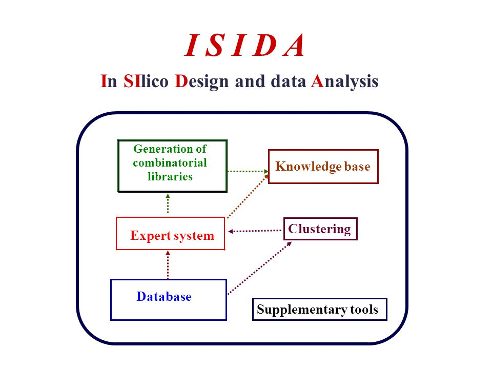 In SIlico Design and data Analysis