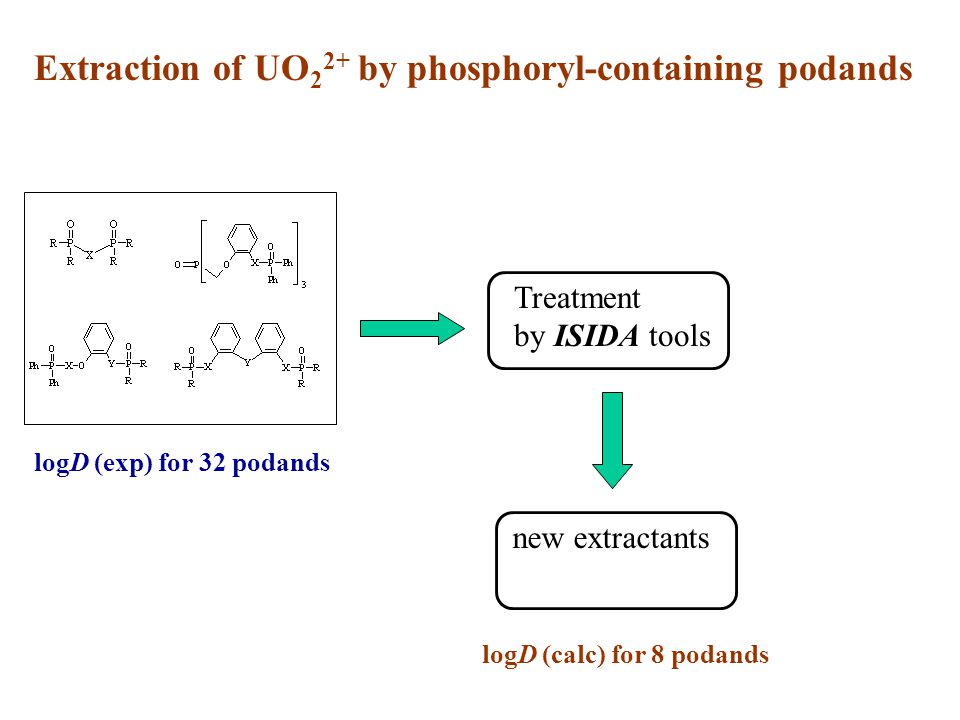 Extraction of UO22+ by phosphoryl-containing podands