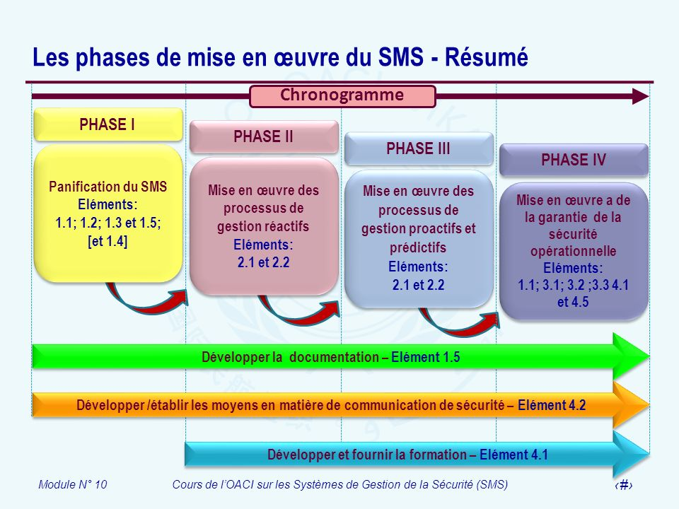 Les phases de mise en œuvre du SMS - Résumé