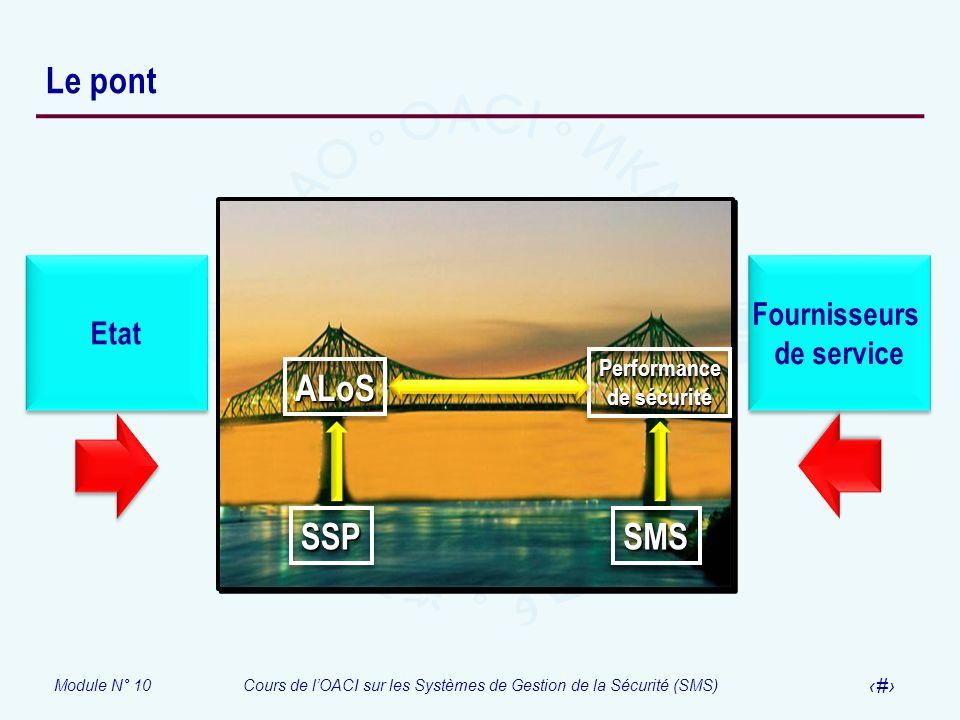 Le pont SSP SMS ALoS Fournisseurs Etat de service Performance