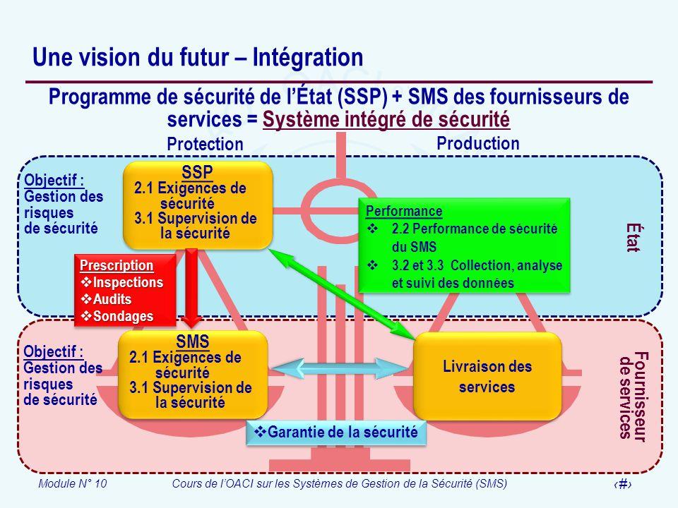 Une vision du futur – Intégration