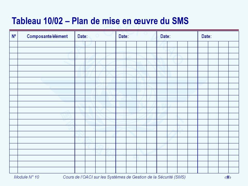 Tableau 10/02 – Plan de mise en œuvre du SMS
