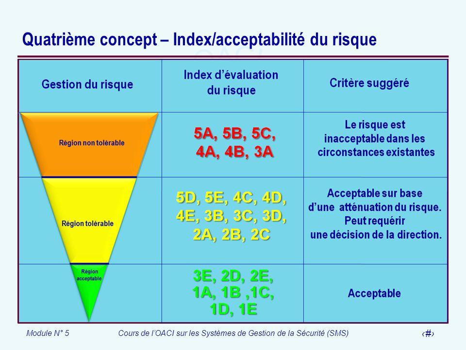 Quatrième concept – Index/acceptabilité du risque