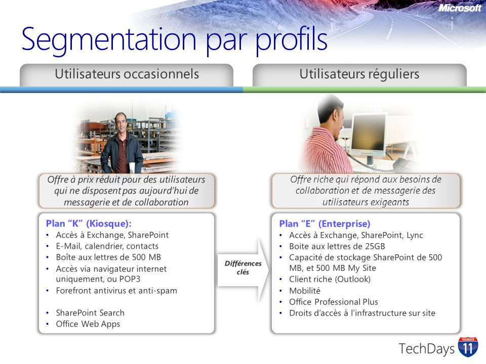 Segmentation par profils