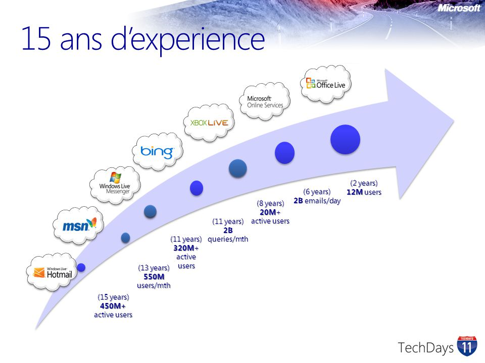 15 ans d'experience Presentation_title (2 years) 12M users (6 years)