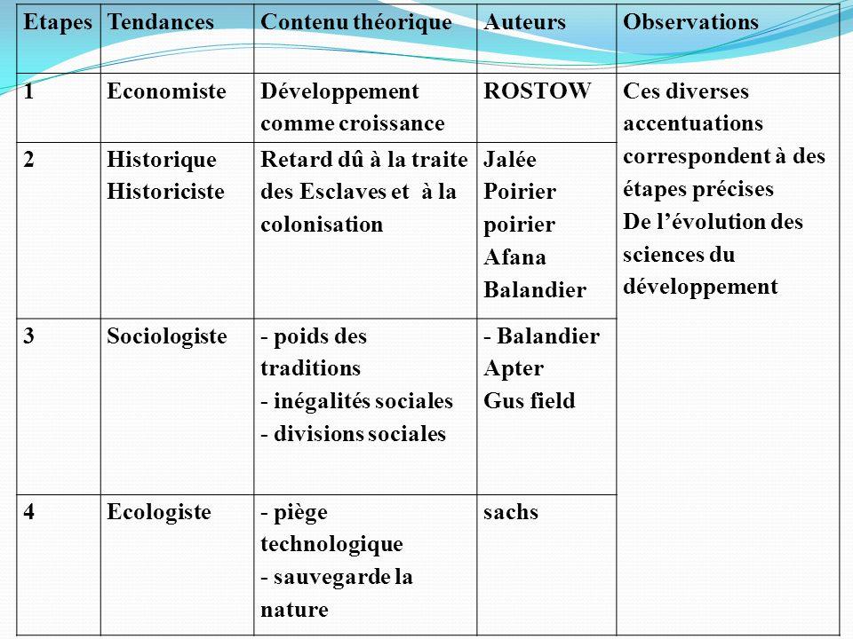 Etapes Tendances. Contenu théorique. Auteurs. Observations. 1. Economiste. Développement comme croissance.