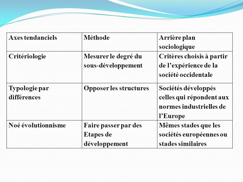 Axes tendanciels Méthode. Arrière plan sociologique. Critériologie. Mesurer le degré du sous-développement.