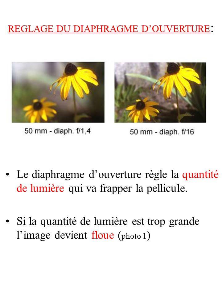 REGLAGE DU DIAPHRAGME D'OUVERTURE: